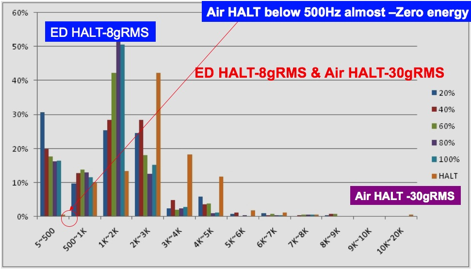 ED-HALT VS AIR-HALT Bar Chart