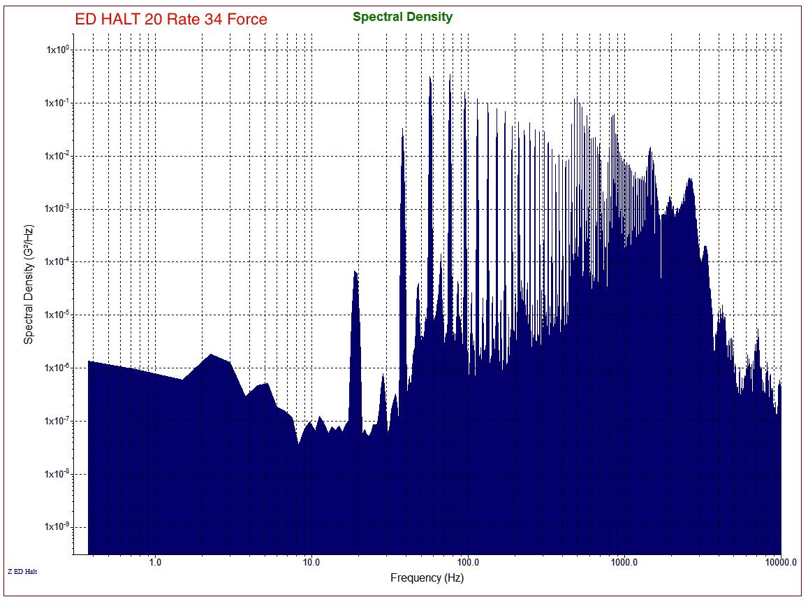 ED-HALT Spectrum Same Rate\Force