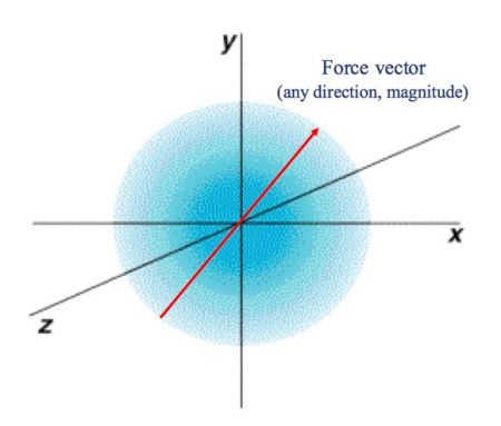 Spherical Force Cector