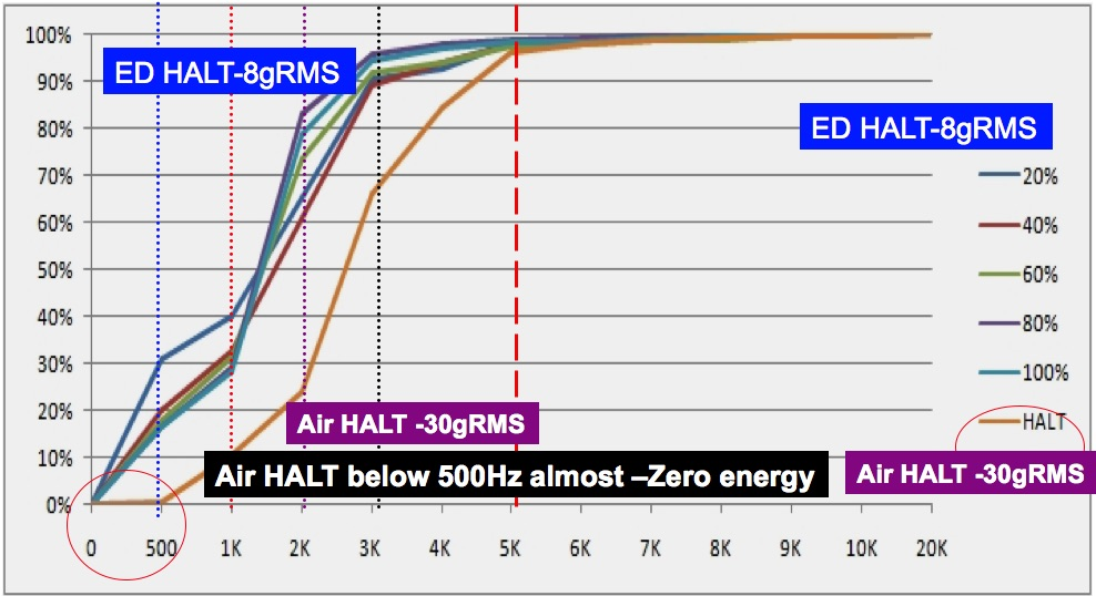 ED-HALT Vs AIR-HALT Line Chart