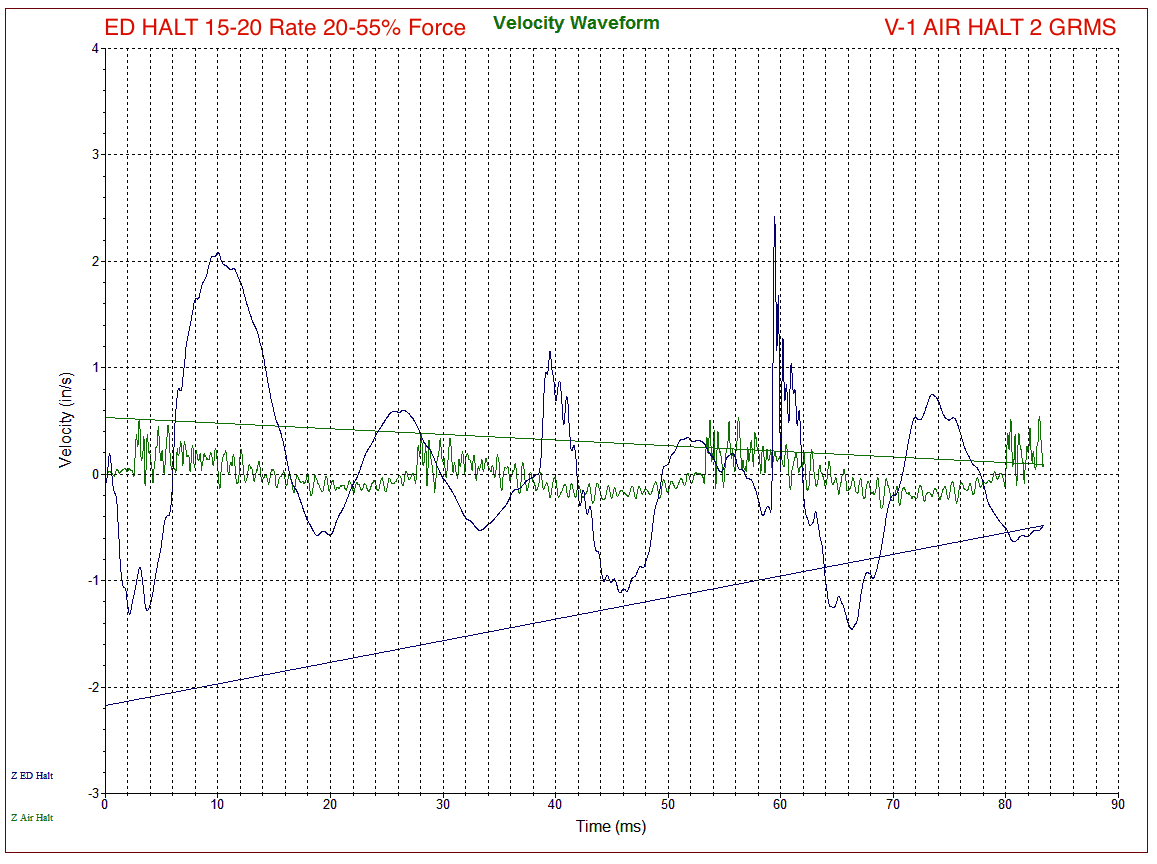 ED-HALT & AIR-HALT Velocity Waveform